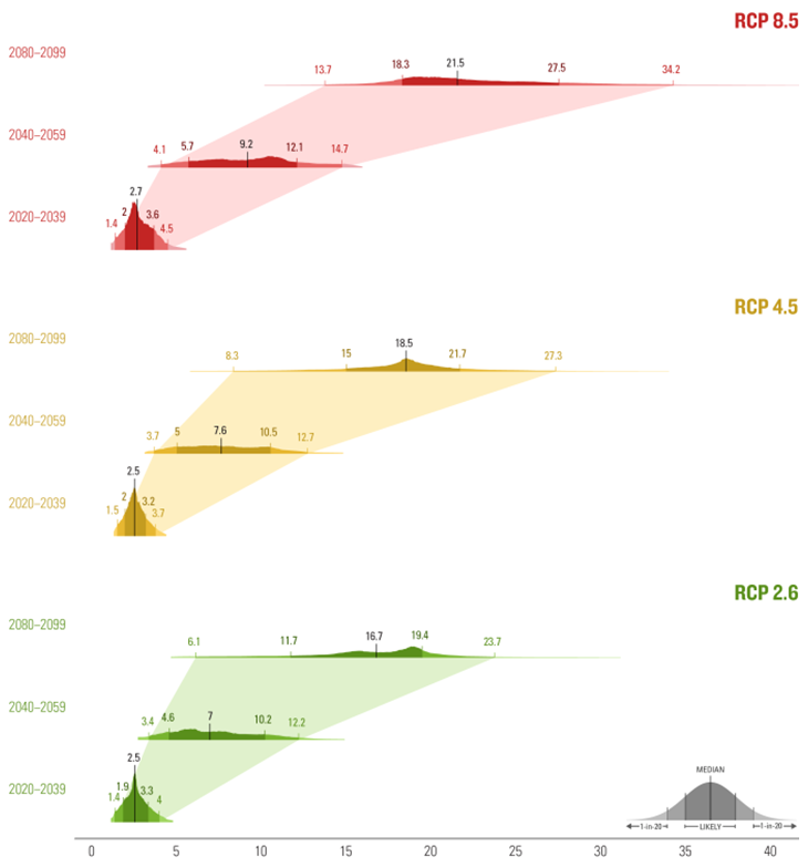 Evolution of Risk