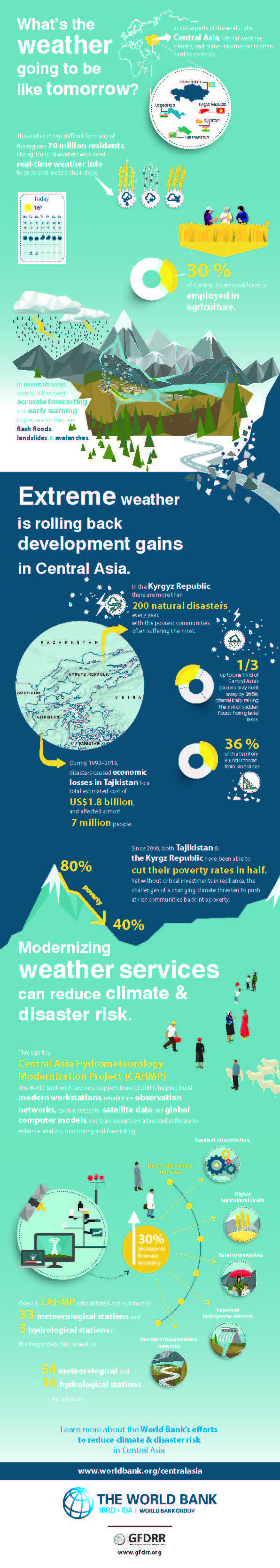 Central Asia Hydromet Infographic