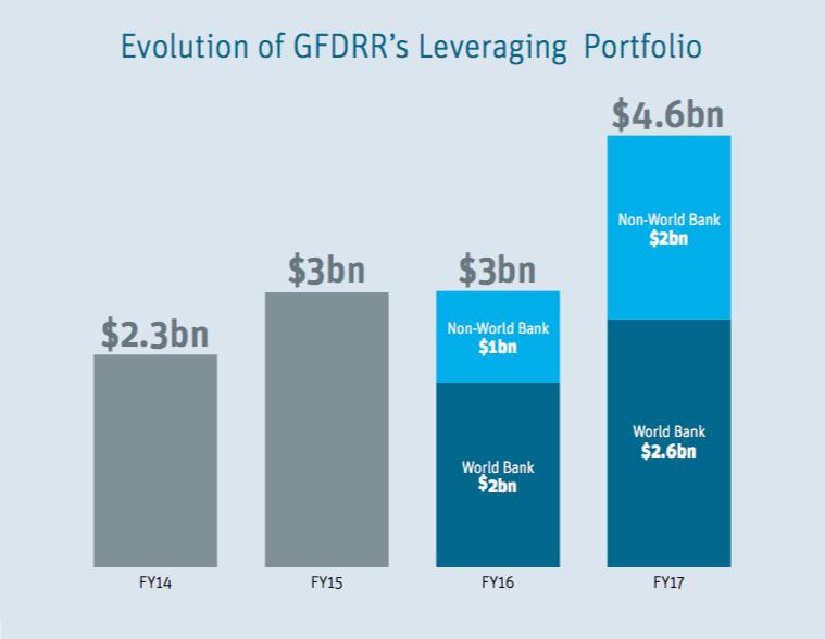 GFDRR leveraging