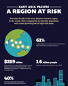 "This is the cover image for the infographic ""East Asia Pacific - A Region at Risk."""