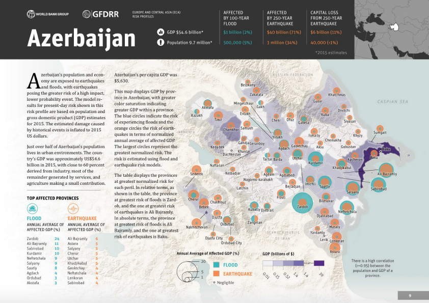 Disaster Risk Profile: Azerbaijan