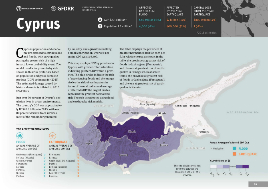 Disaster Risk Profile: Cyprus