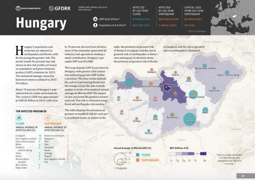 Disaster Risk Profile: Hungary