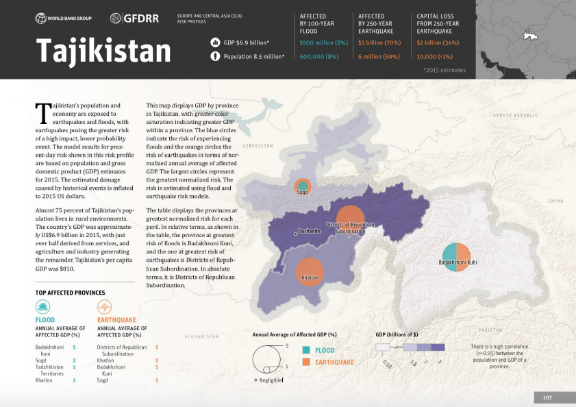 Disaster Risk Profile: Tajikistan